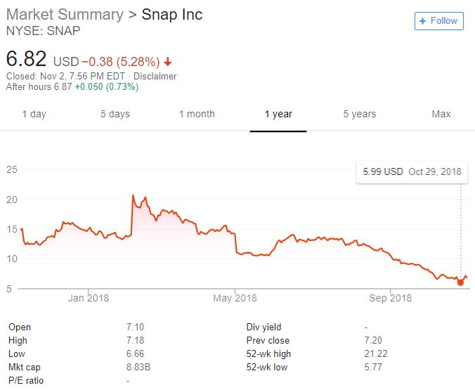 Snap recently hit a historic low.