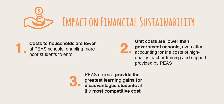 ImpactOnFinancialSust Edit.png
