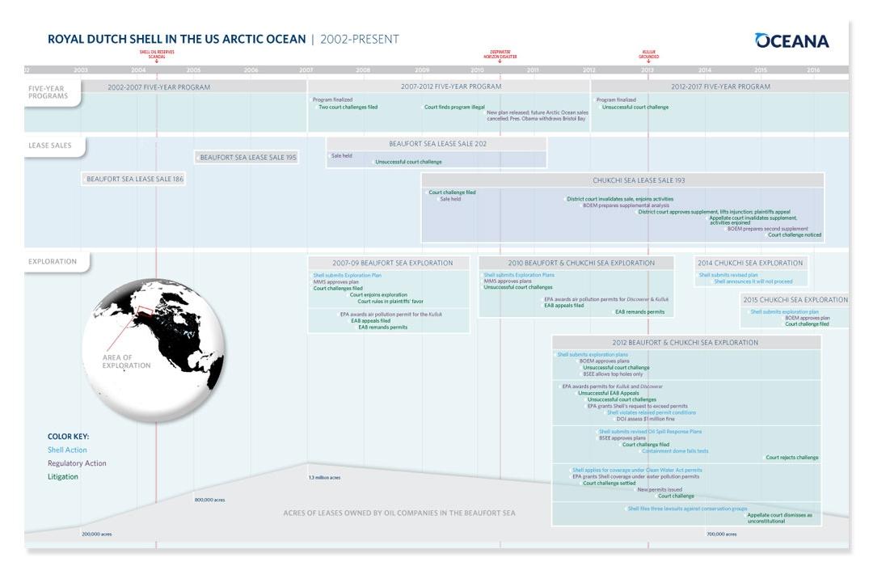 Timeline-oceanna.jpg