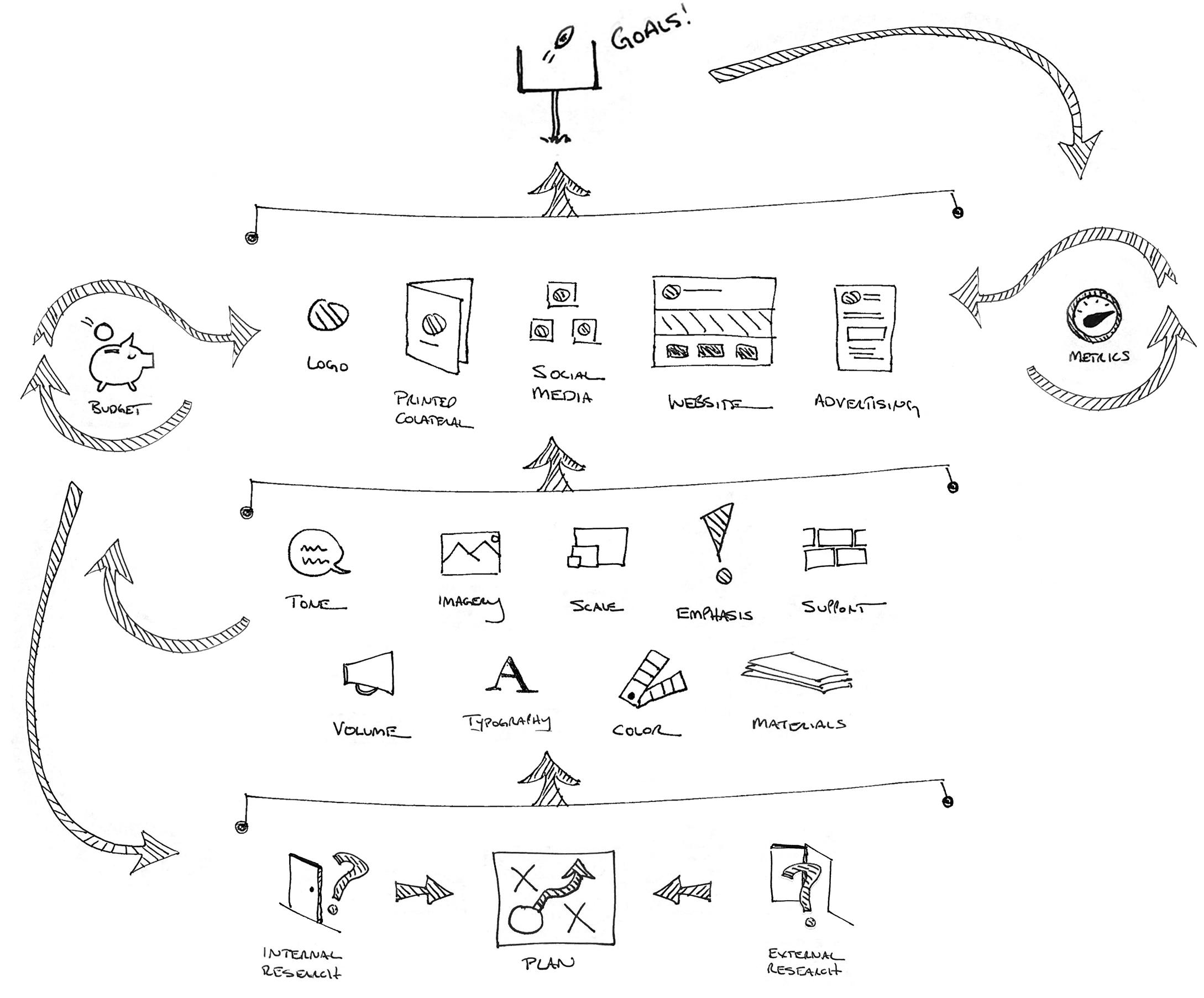 Design System components.rev.jpg