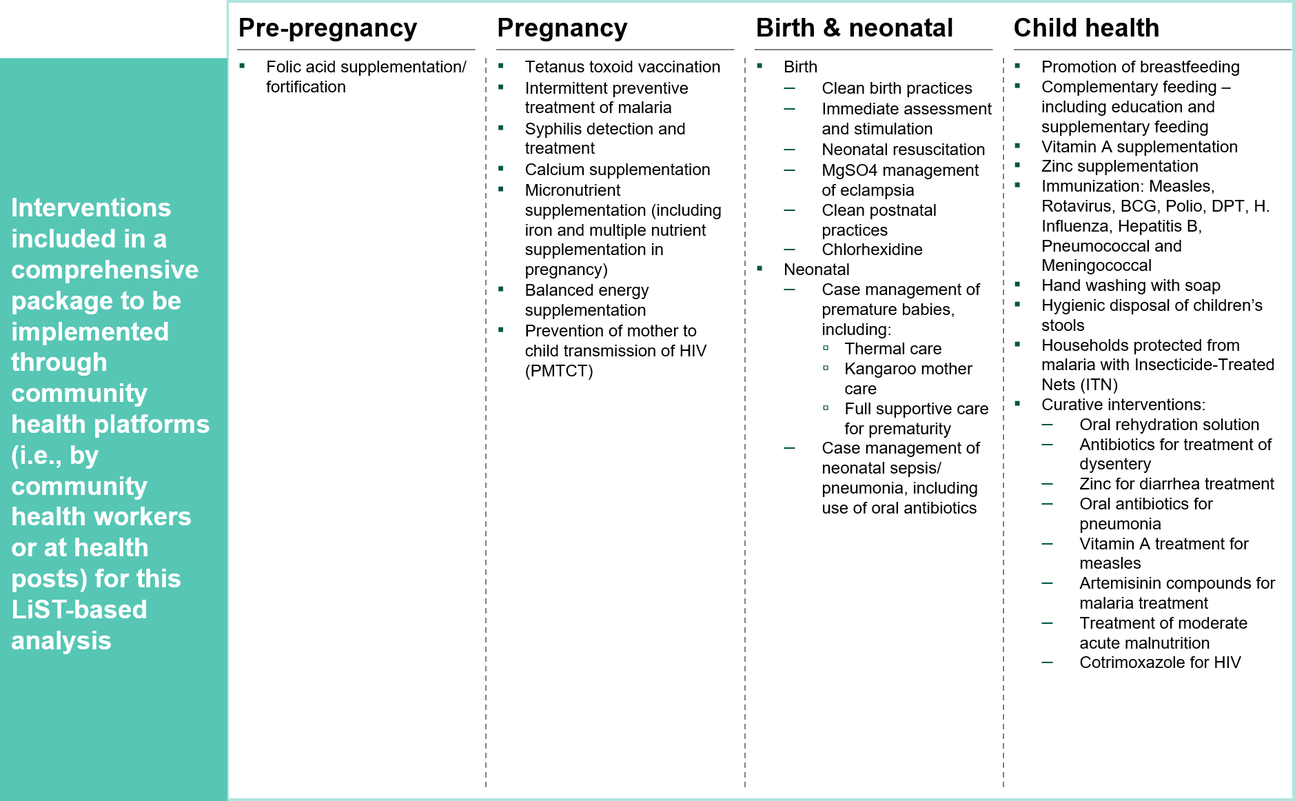 Figure 3. Interventions selected as part of the comprehensive package for this analysis