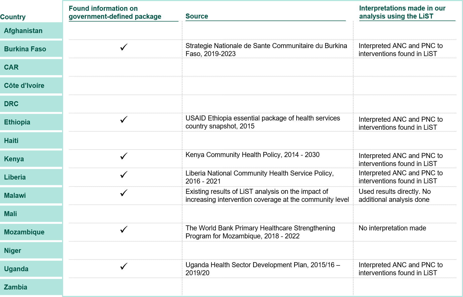 Figure 4. Sources of government-defined package of interventions