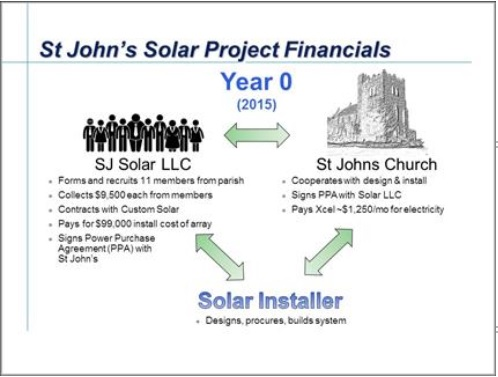 solar projected financials.jpg
