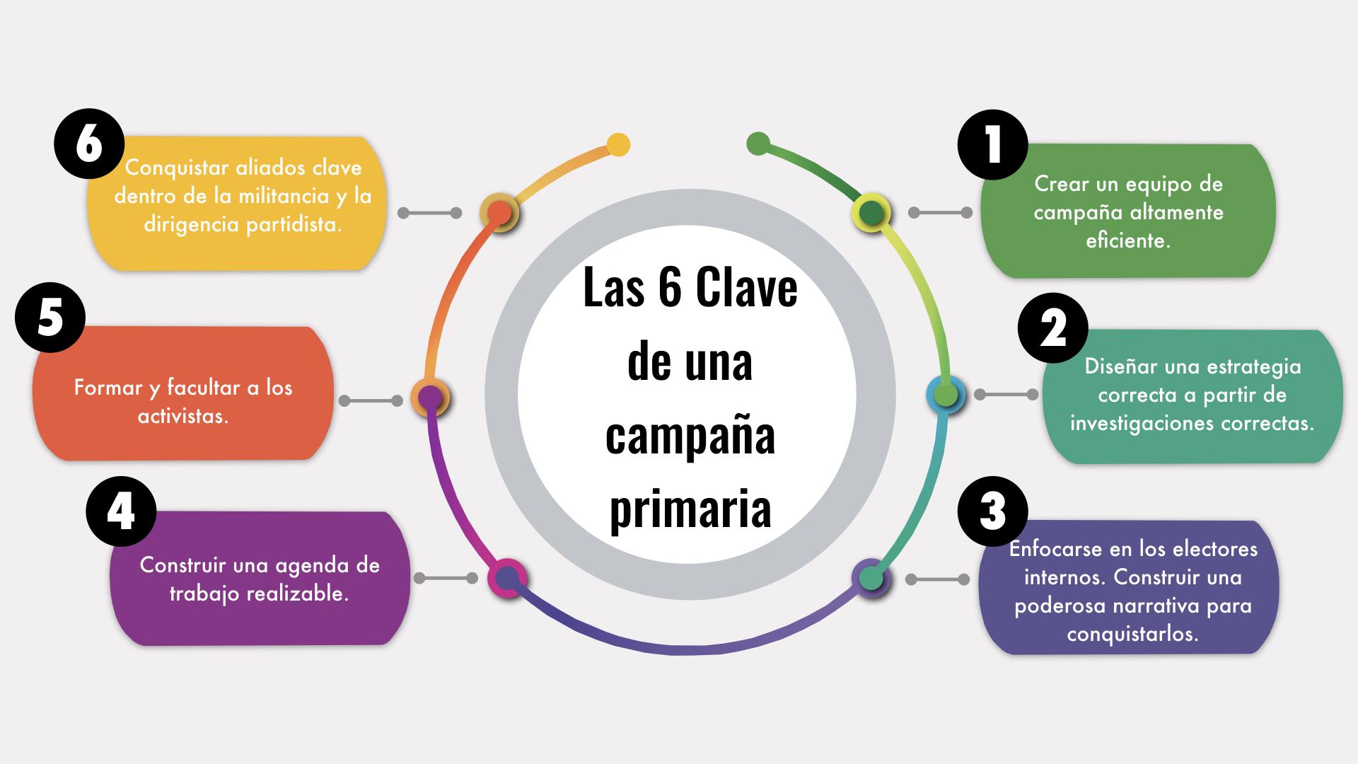 GRAFICO 6 CLAVE DE CAMPAÑA PRIMARIA.001.jpeg.001.jpeg