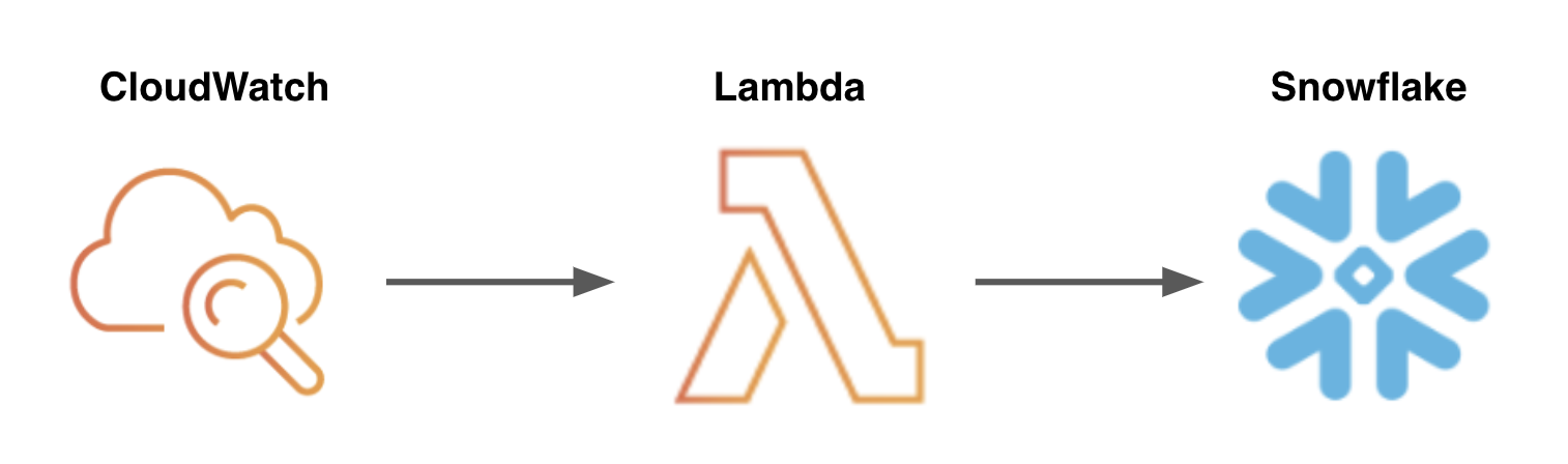 What this functionality  could  look like in AWS.