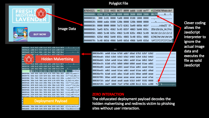 Description of how a polyglot works. (c) DEVCON