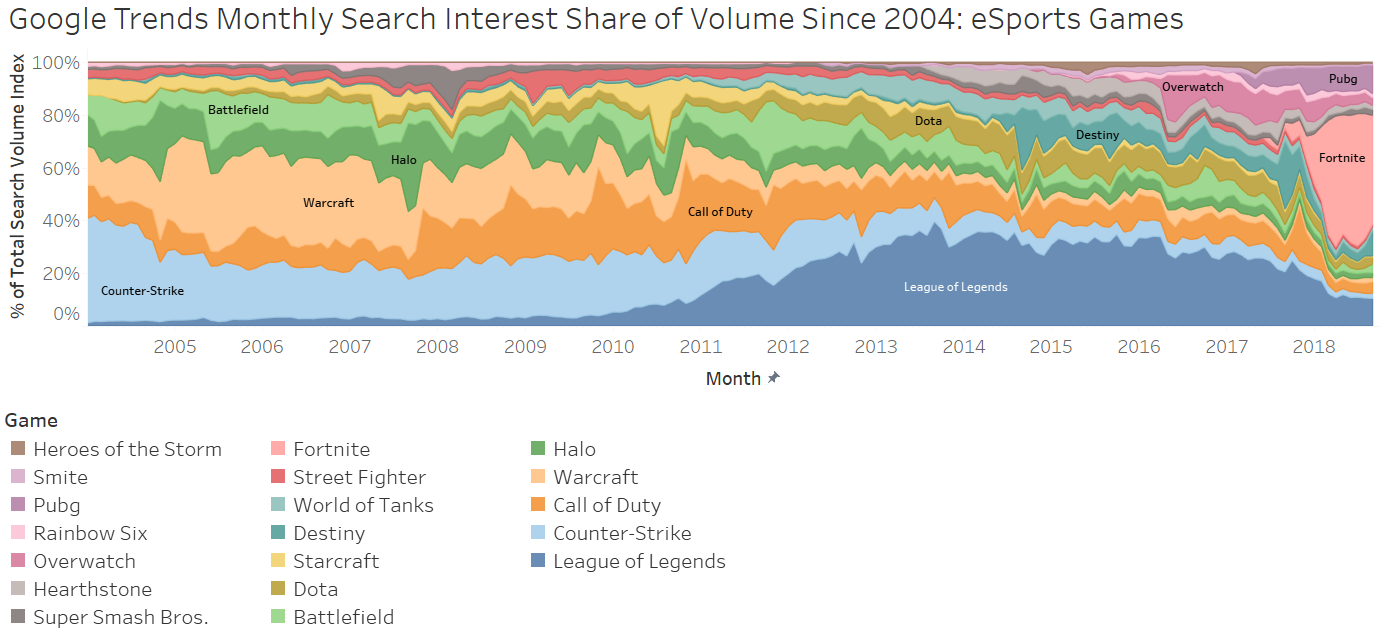 Google trends monthly search interest share of volume since 2004: eSports Games