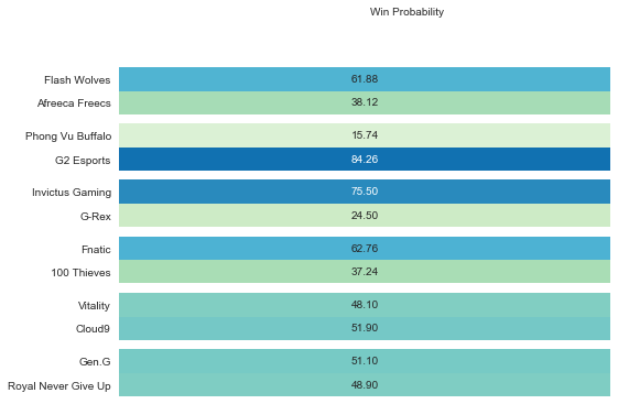 League of Legends Wolds 2018 match up probability October 10, 2018