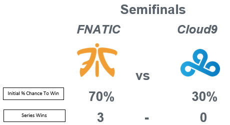 FNATIC vs C9 Semifinal Series Recap