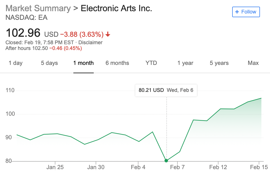 EA Stock Price.png