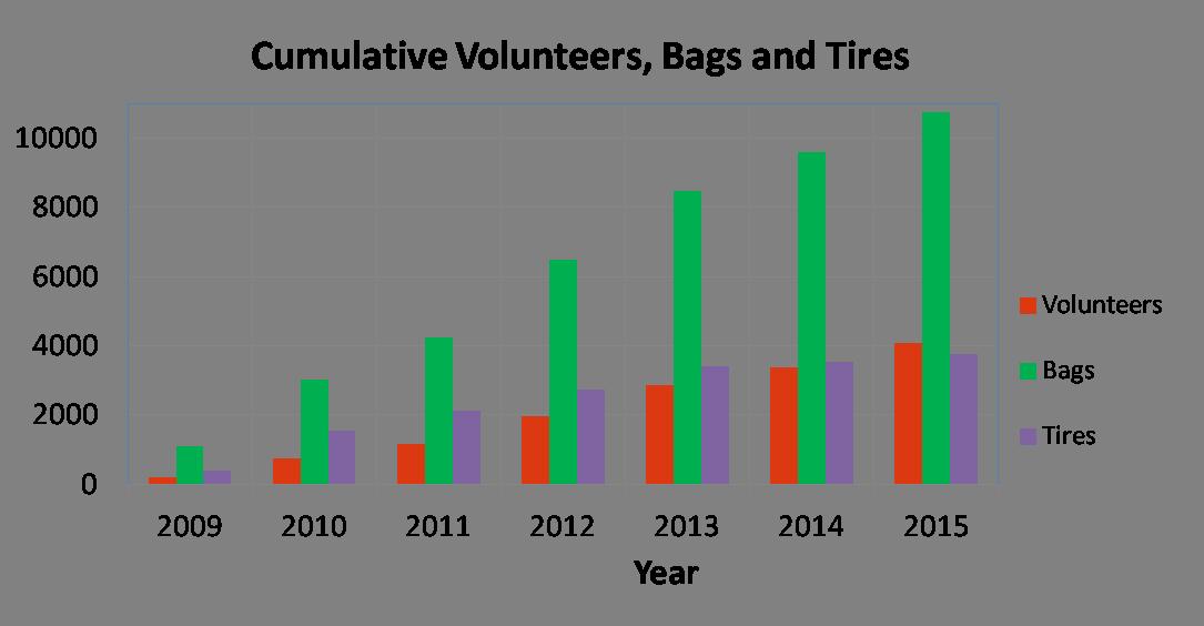 Summary vol., bags, tires 2009-2015