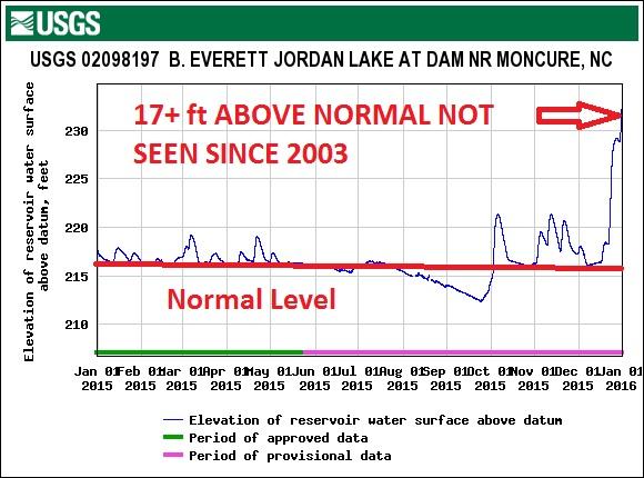 USGS Lake Level 2015