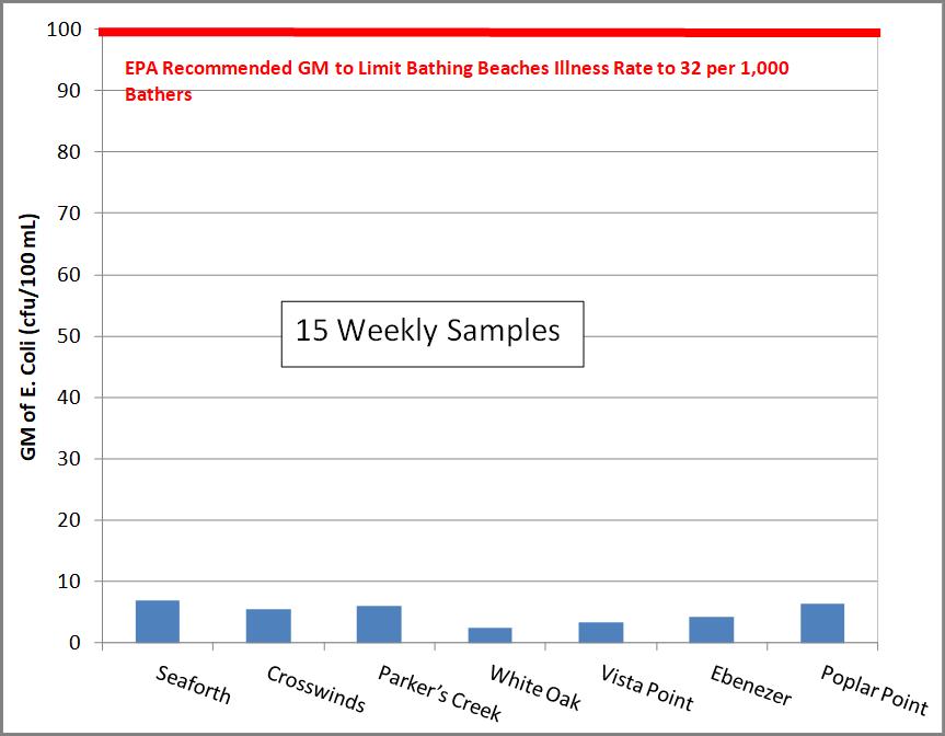 Bar-Chart-GM-E.-coli-Weeks-1-15.png