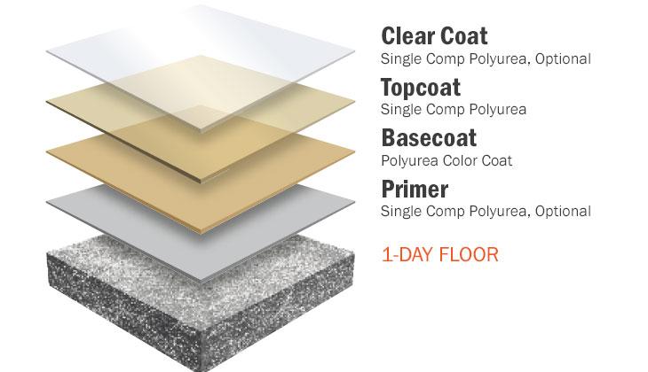 floorcoating-solid-polyurea.jpg