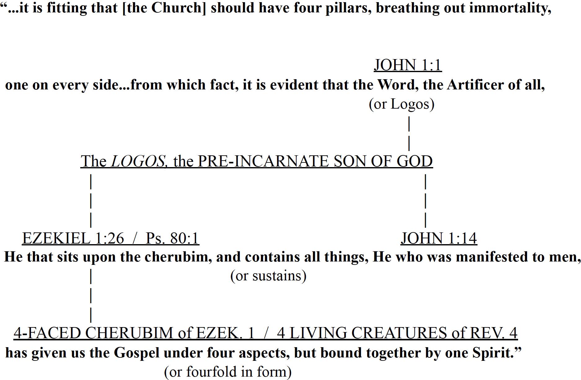 FIGURE A-2:   Irenaeus' Linkage of the Four Gospels to Ezekiel's Chariot