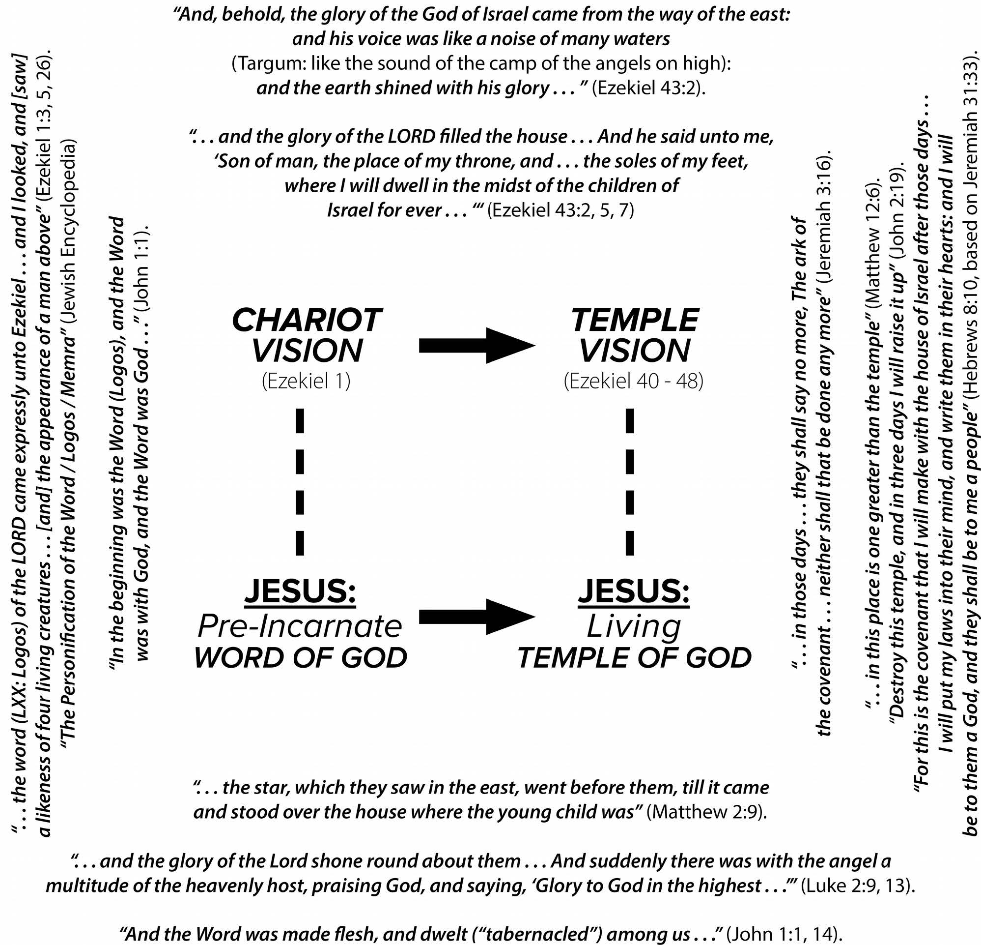 FIGURE 5:   The Coming of God's Presence to His Temple  fulfilled in  The Coming of the Word in Mortal Flesh