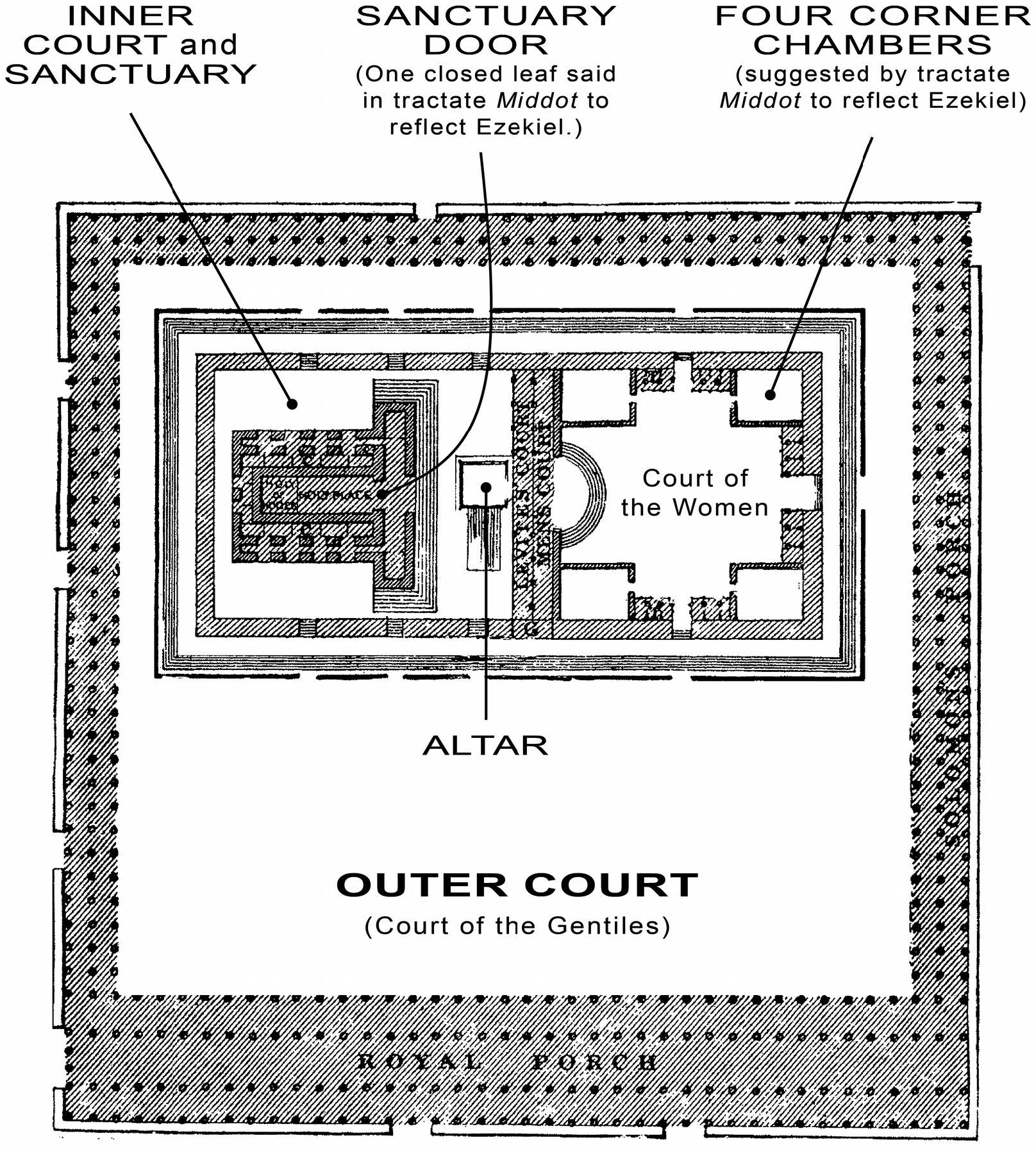 FIGURE 2:   Diagram of Herod's Temple   Diagram of the Second (Herod's) Temple as described in the tractate  Middot  of the Mishnah, showing two features claimed to have been influenced by Ezekiel. (Compare to Fig. 1.)  Temple base plan reproduced from  The Temple  (1874) by Alfred Edersheim, Photolithoprinted by Eerdmans, 1994 (no Copyright notice.)