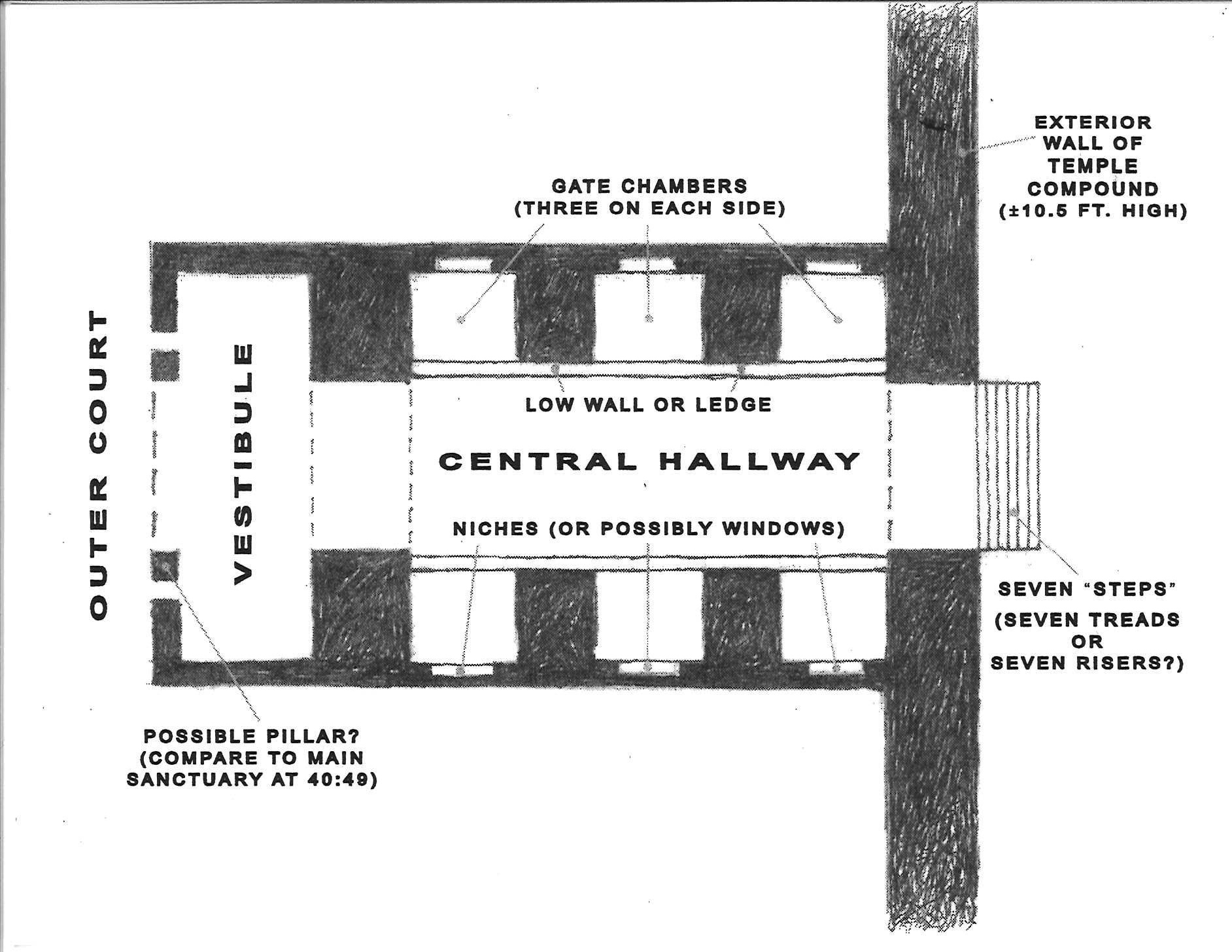 Figure 2:   Layout of the East Outer Gate   The Temple's three Outer Gates (from the exterior to the Outer Court) are identical. Steps lead up to a hallway with three small chambers on each side. The East Gate has seven steps; the numbers of steps to the North and South Outer Gates are not stated (but are presumably the same.) After passing between the three pairs of flanking chambers, one enters the Outer Court through a Vestibule.  The Temple's three Inner Gates (from the Outer Court to the Inner Court) are also identical to each other, and to the three Outer Gates except for two things. First, they are reversed from the Outer Gates; one ascends steps from the Outer Court into a Vestibule, and then passes between the three pairs of opposite small chambers flanking the hallway. (This reversal may be seen in Figure 1 on the preceding page.) The second difference from the Outer Gates is that all three Inner Gates are said to be reached by eight steps (instead of seven).   Illustration by the author, based on commentary in Block,  Ezekiel , Vol. 2.