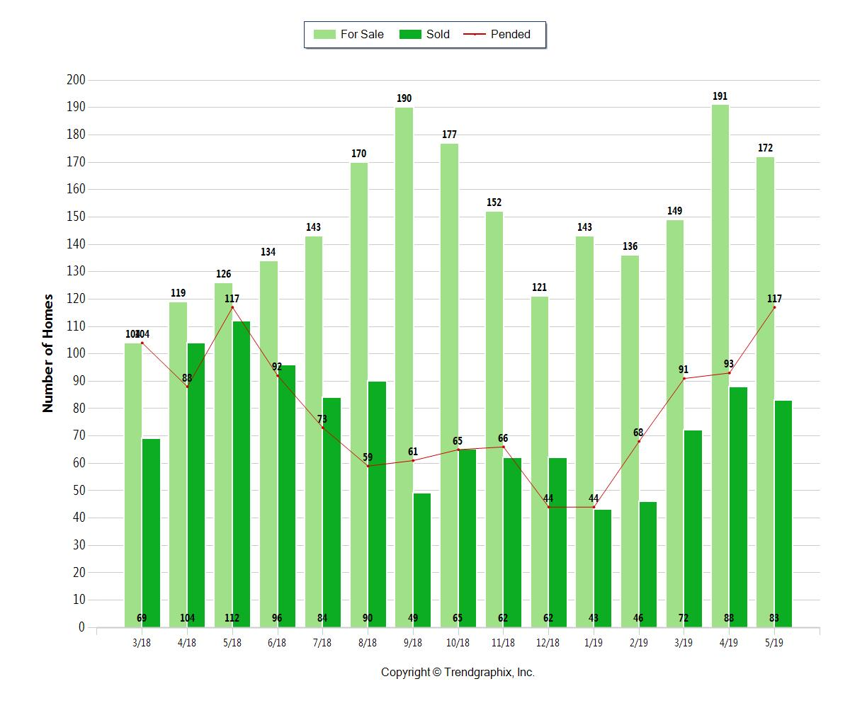 Davis & Woodland Inventory (light green), sold (dark green) and pended properties (red line) - 15 months data March 2018 to May 2019