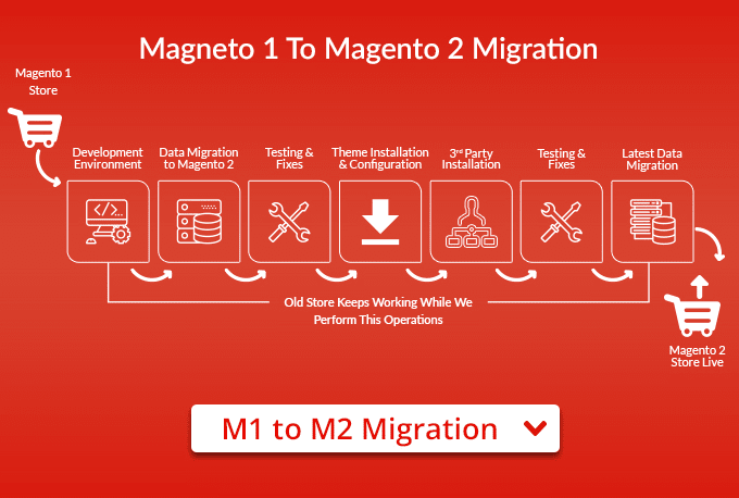 migrate-your-magento-1-store-to-magento-2.jpg.png