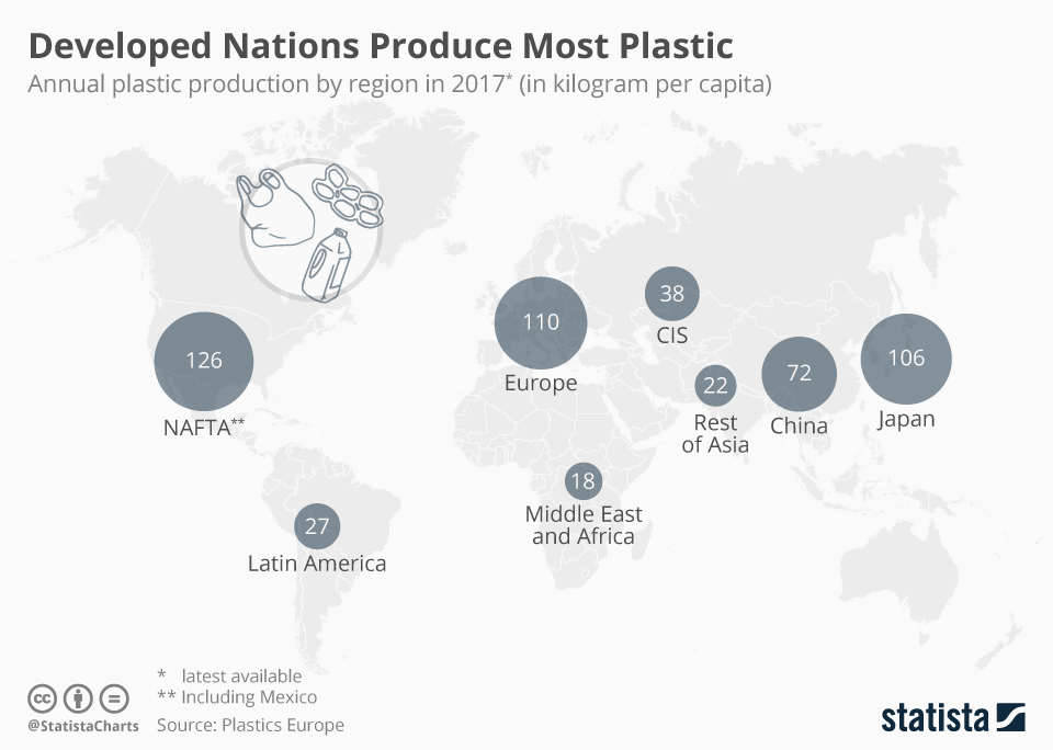 This chart shows global annual per-capita production of plastic by region. Chart from Statista.