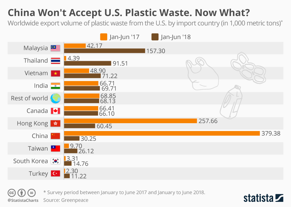 chartoftheday_17220_plastic_waste_united_states_n.jpg