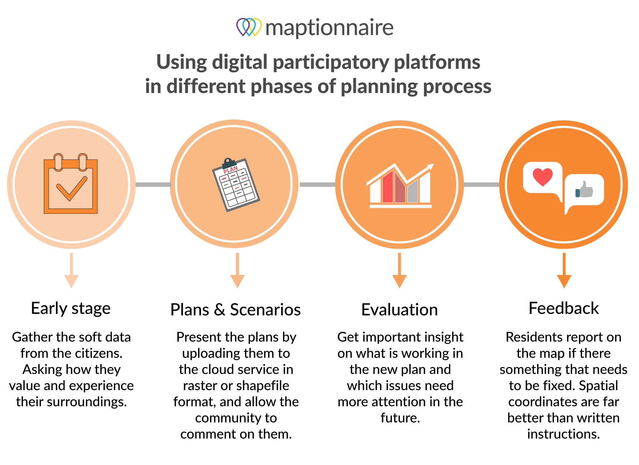 Digital Participatory Platform - Maptionnaire - Stages