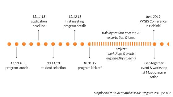 Program's timeline