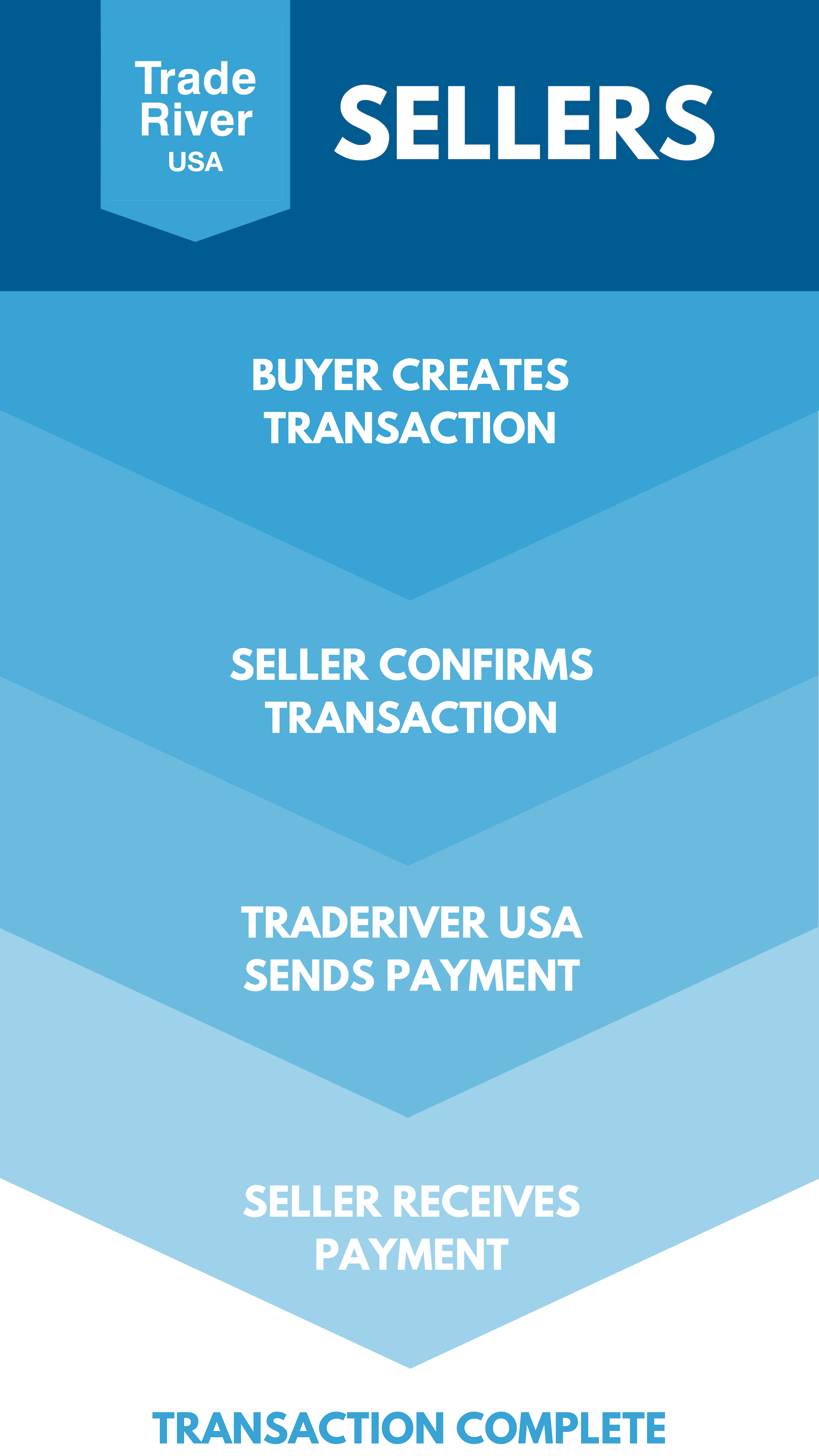 TRUSA Buyers_Sellers_Partners (1).png
