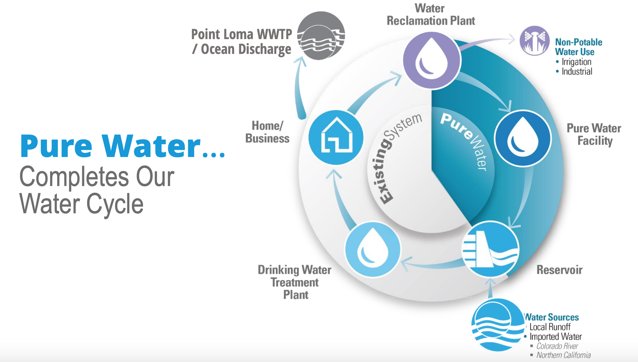 The Pure Water treatment plan comes full circle; maximizing the use of recycled water and conserving a critical resource. Credit: Pure Water San Diego