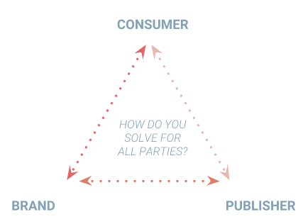 """Trilemma of Digital Advertising"" - balance all three stakeholders"