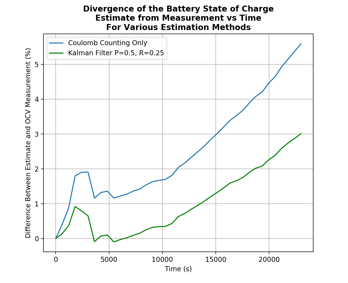 State of Charge Estimation — Jack O'Grady