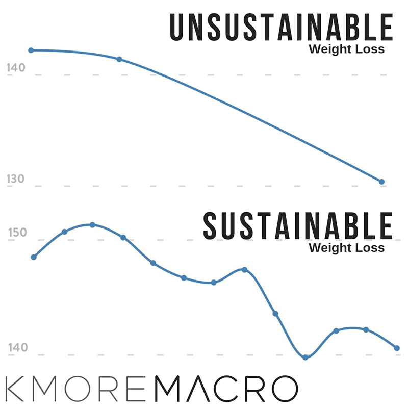 unsustainable_sustainable_weight_Loss copy_ 2.png