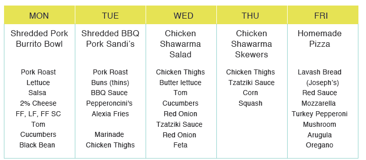 Kmore Macro 5 day meal plan - grocery list.png