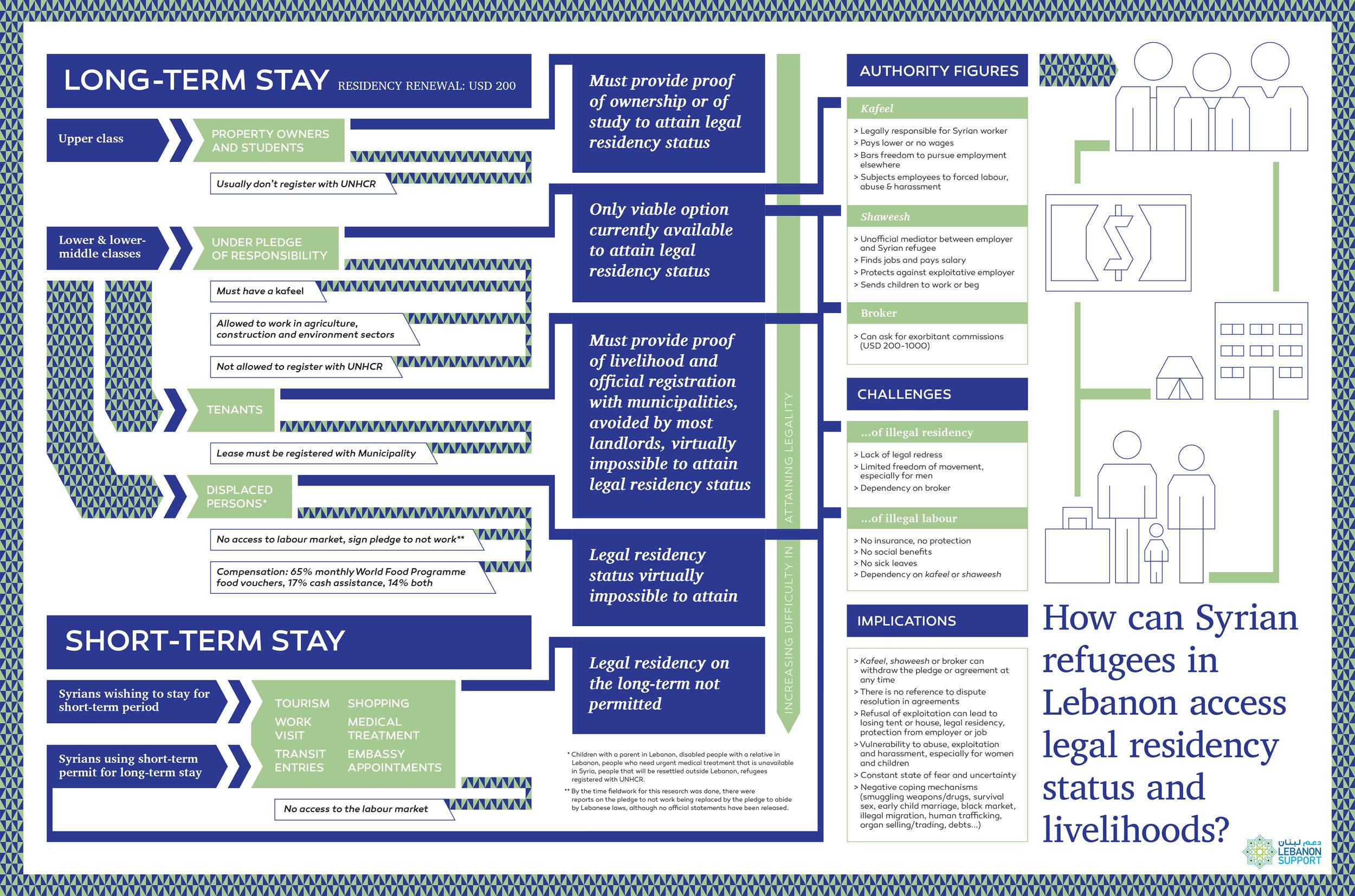 ls-syrianrefugees-accesstolegalresidencylivelihoods-infog2016.jpg
