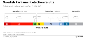 Swedish Parliament election results. Reuters Graphic.