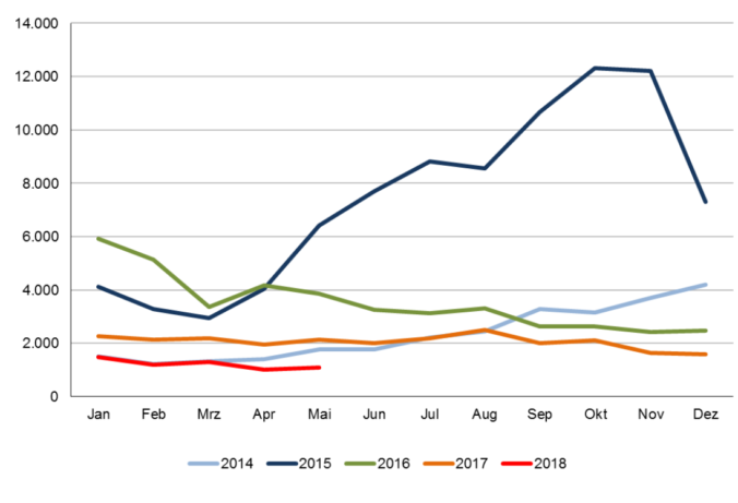 Figure 1 Asylum Applications in Austria per Month, Source: Bundesministerium für Inneres (2018)