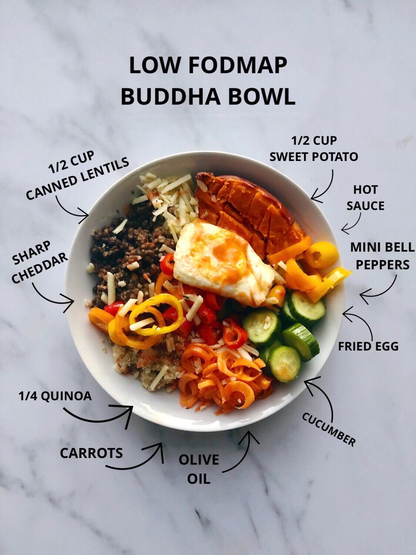 low fodmap buddha bowl1.jpeg