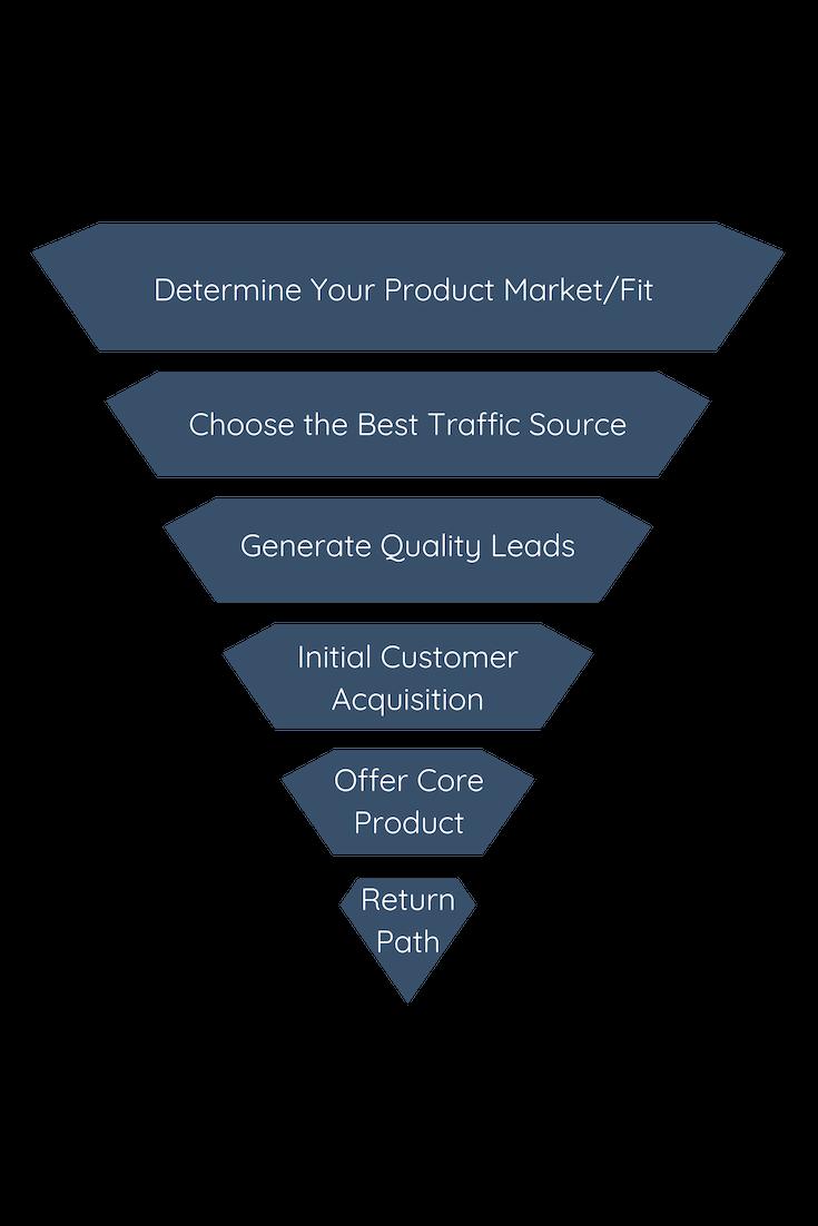 Determine Product Market Fit.png