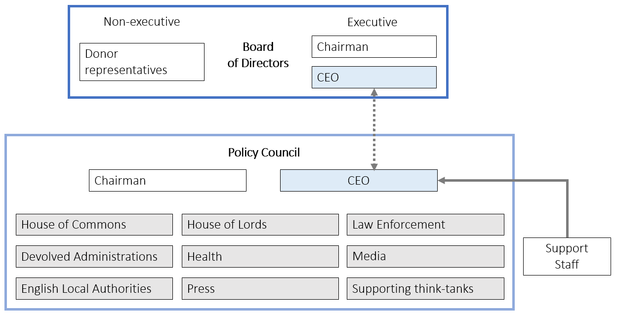 Policy Council.png
