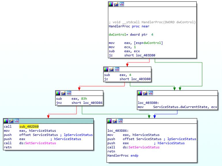 Figure 2: The service ctrl handler function