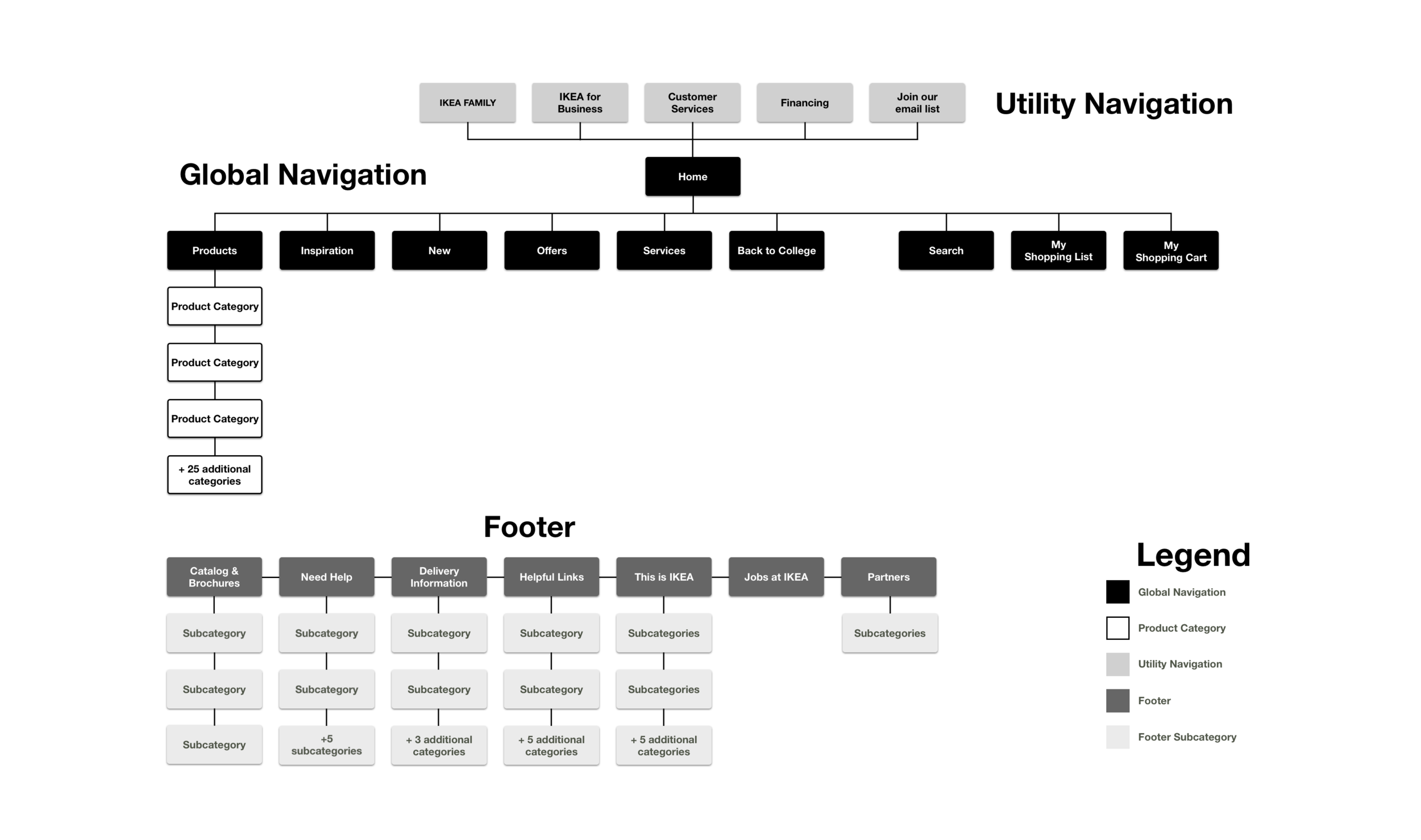 version 1.3-existing ikea sitemap copy.png