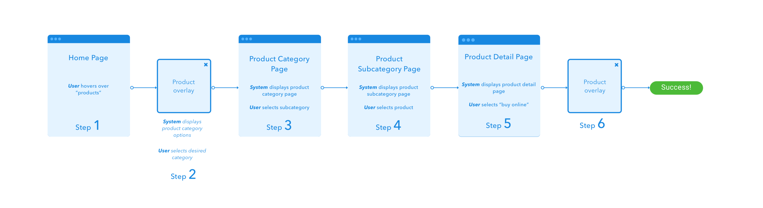 User flow representing how a customer adds a product to the shopping cart.