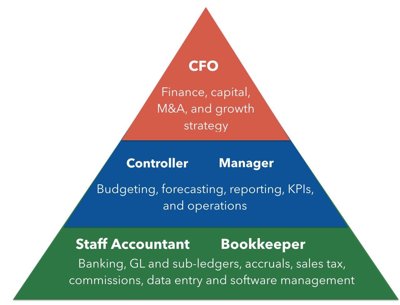 Pinewood Finance Pyramid.png