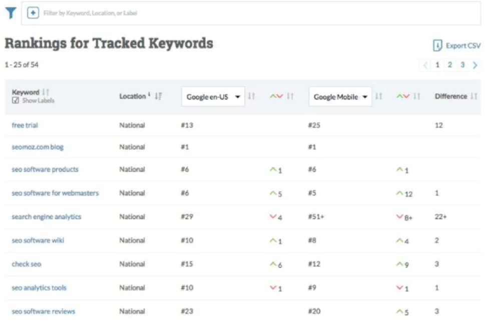 MOZ's Keyword Tracking Tool: Ranked as one of the best SEO TOols and software.