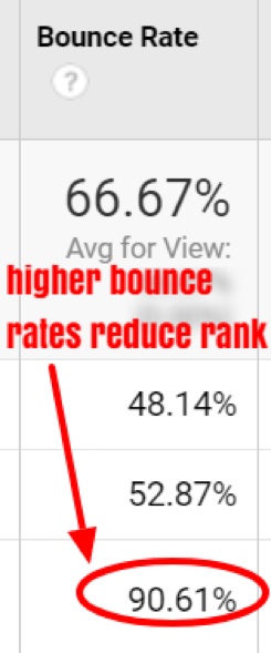how to reduce your bounce rate for your website.
