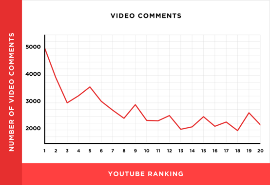 more youtube video comments = more engagement = higher rankings and youtube search views.