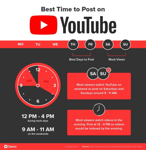 the best time to publish videos on youtube.