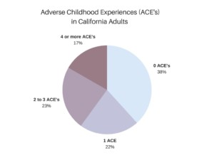 Chart showing breakdown for  California Adults of Adverse Childdhood Experiences  (ACE's)