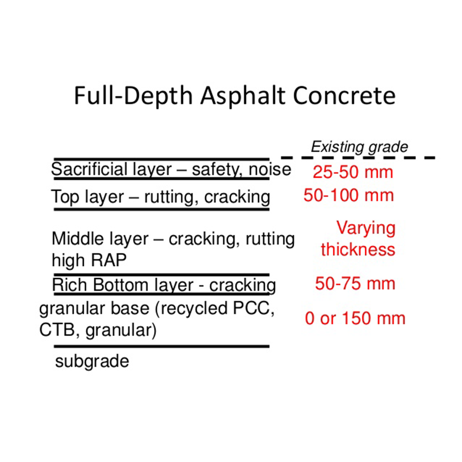 Full-Depth Asphalt Pavement - The term FULL-DEPTH (registered by the Asphalt Institute with the U. S. Patent Office) certifies that the pavement is one in which asphalt mixtures are employed for all courses above the subgrade or improved subgrade. A Full-Depth asphalt pavement is placed directly on the prepared subgrade.
